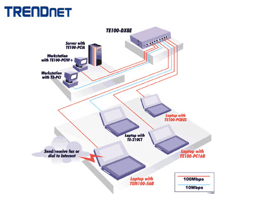 TRENDnet TE100-PC16R Network Adapter Linux